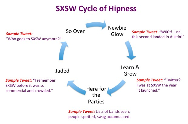 SXSW Cycle of Hipness. Image copyright Vickie Bates.
